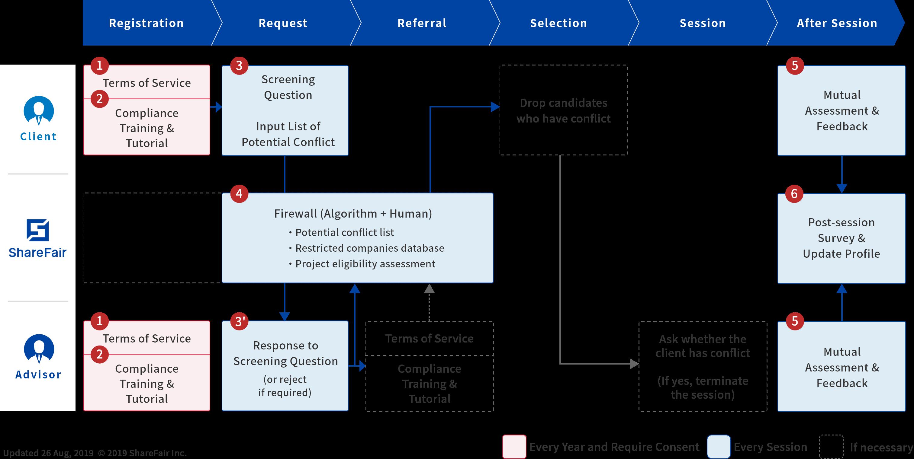 ShareFair Compliance Flow