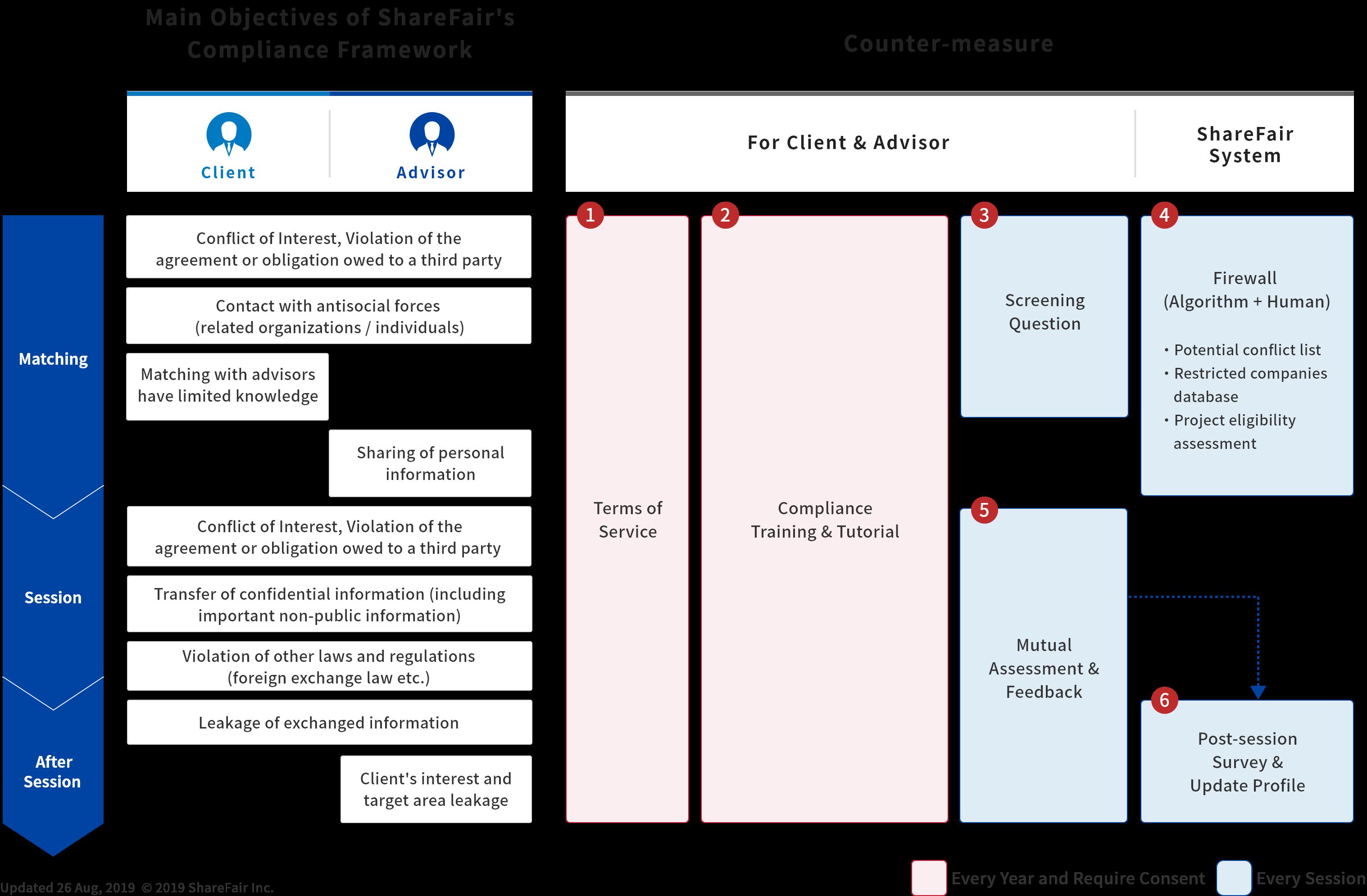 ShareFair Compliance Framework