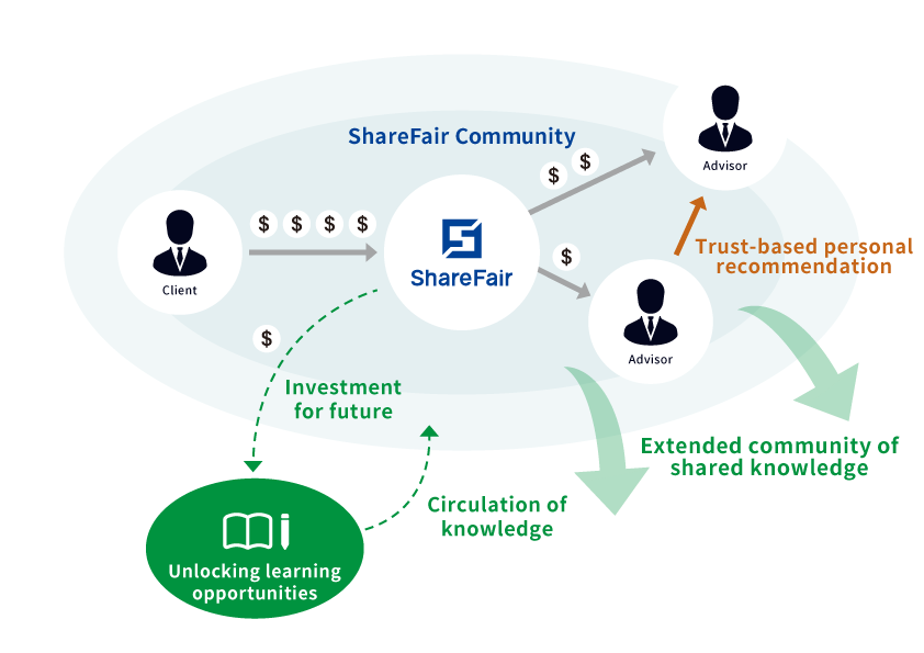 ShareFair Future