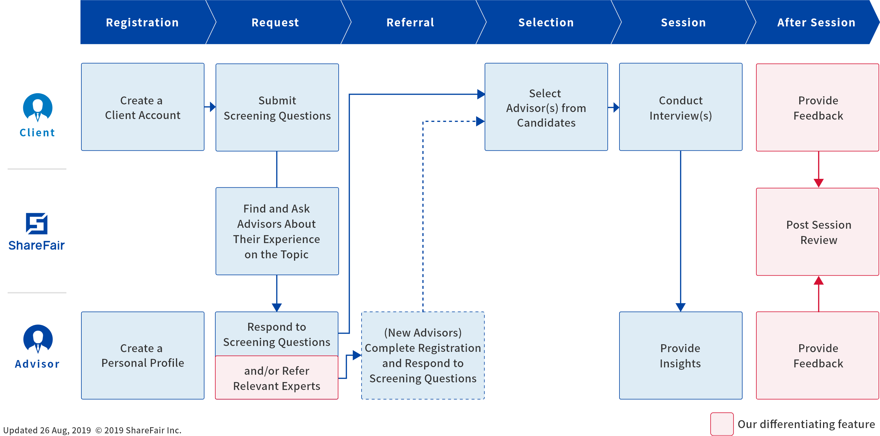 ShareFair Service Flow